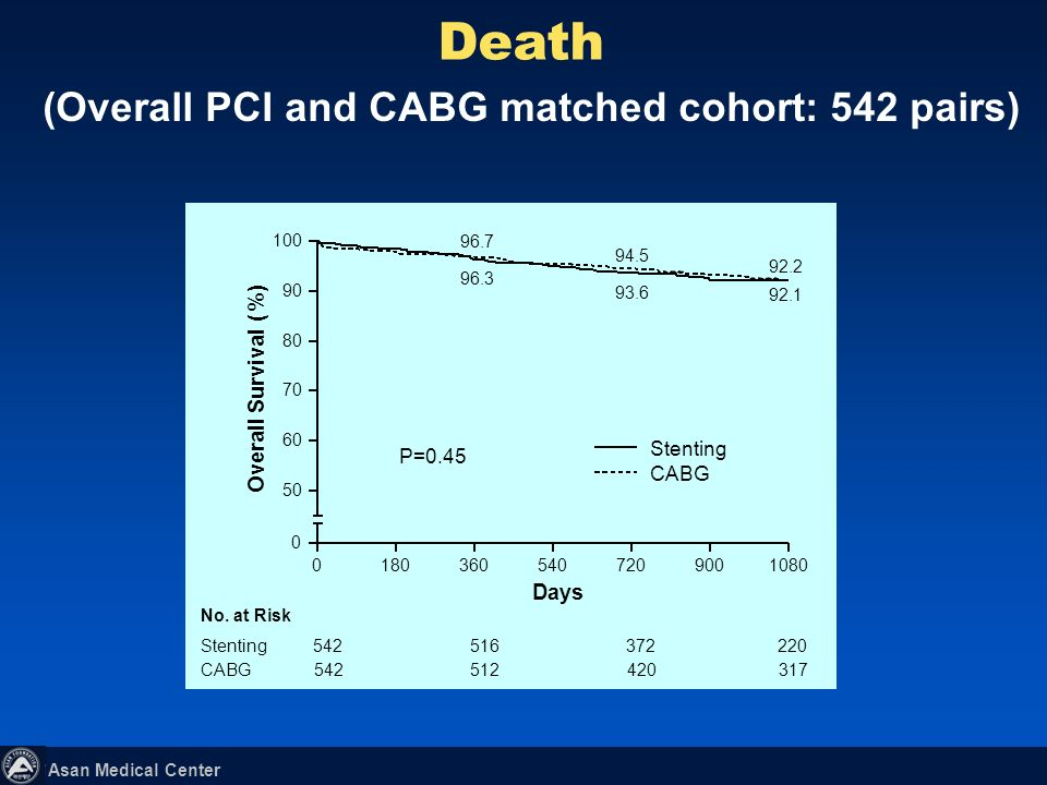 (Overall PCI and CABG matched cohort: 542 pairs)