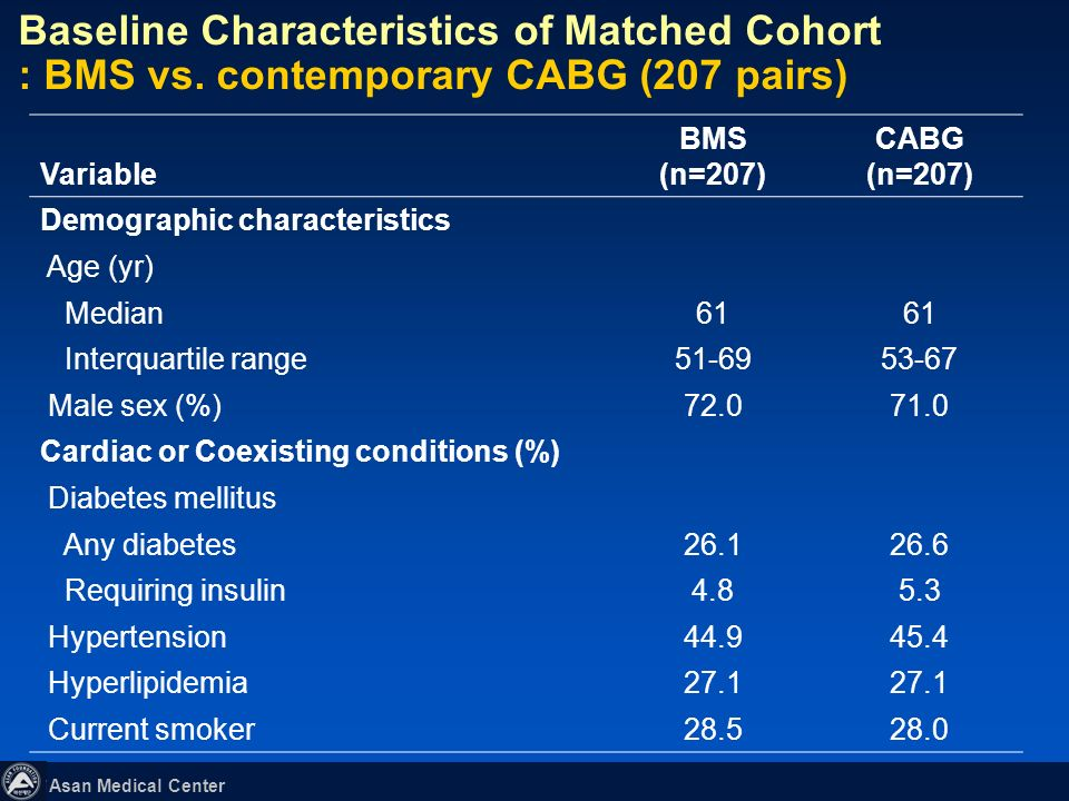 Baseline Characteristics of Matched Cohort : BMS vs
