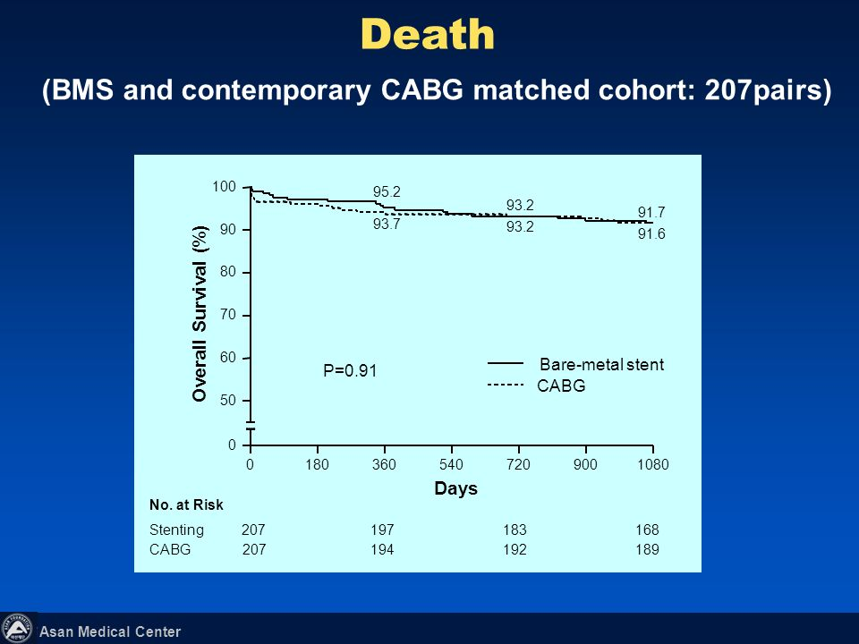 (BMS and contemporary CABG matched cohort: 207pairs)