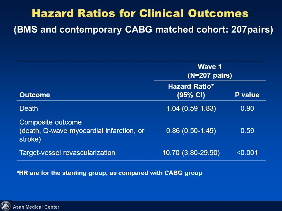 Hazard Ratios for Clinical Outcomes