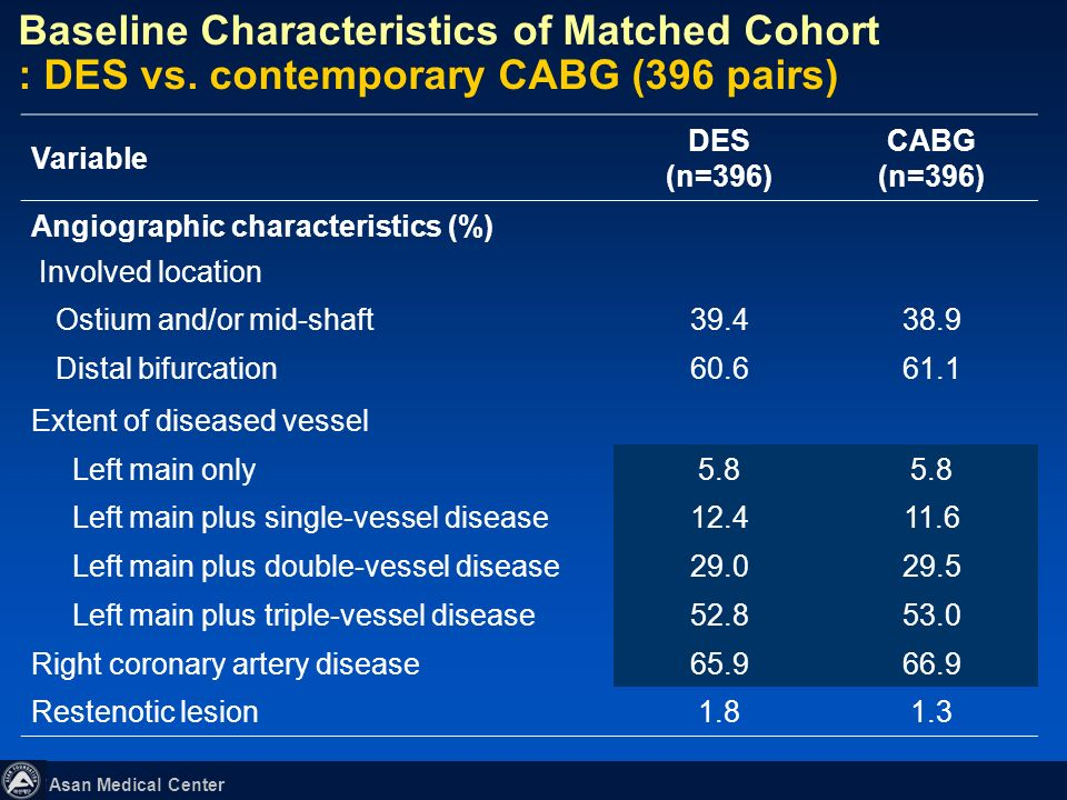 Baseline Characteristics of Matched Cohort : DES vs
