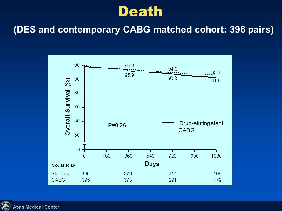 (DES and contemporary CABG matched cohort: 396 pairs)
