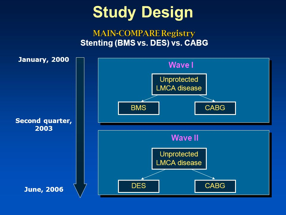MAIN-COMPARE Registry Stenting (BMS vs. DES) vs. CABG