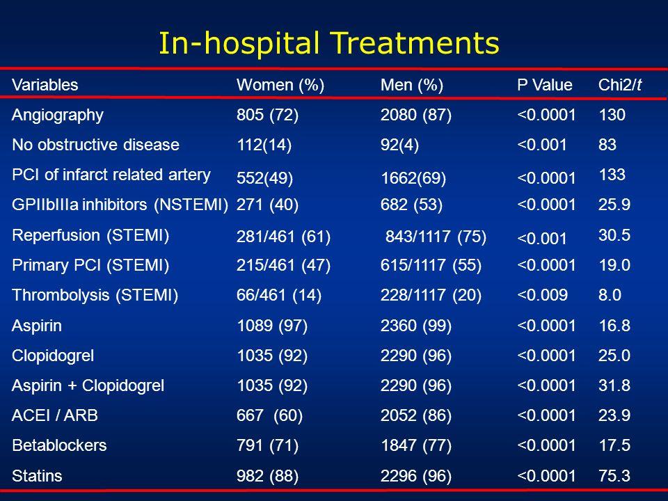 In-hospital Treatments