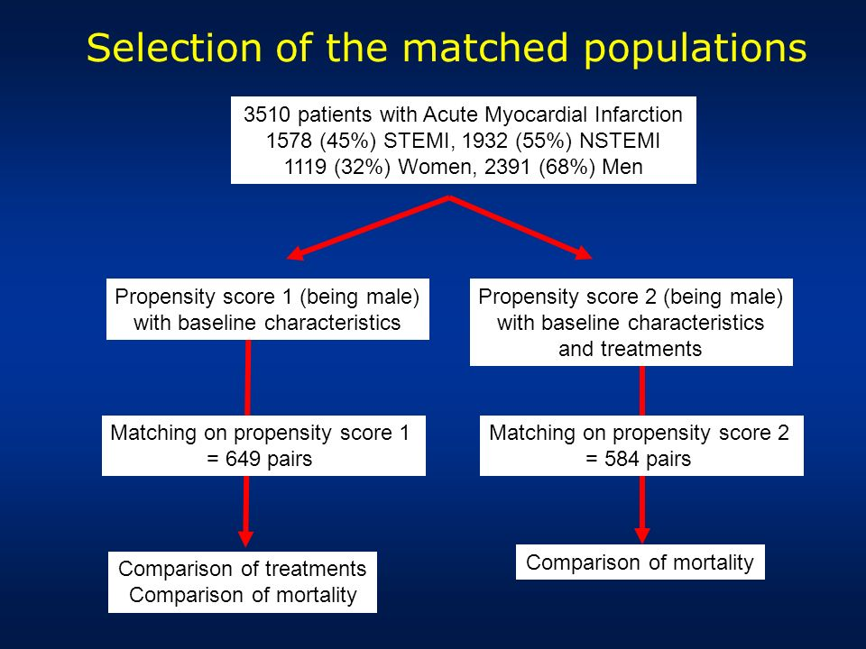 Selection of the matched populations