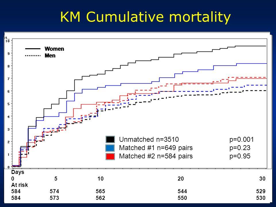 KM Cumulative mortality