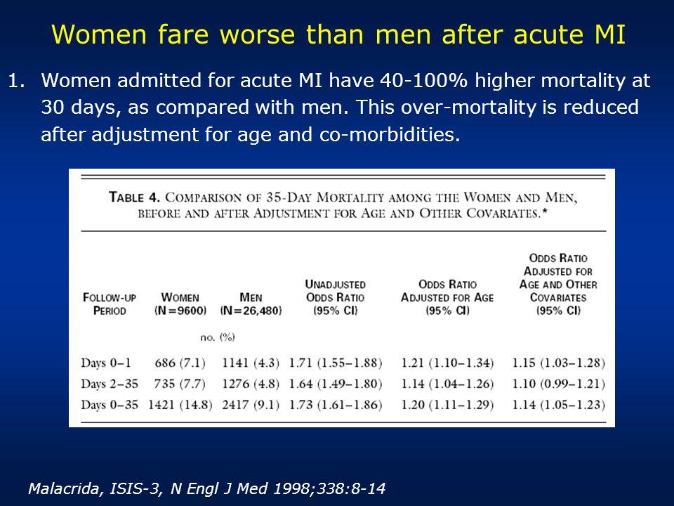 Women fare worse than men after acute MI