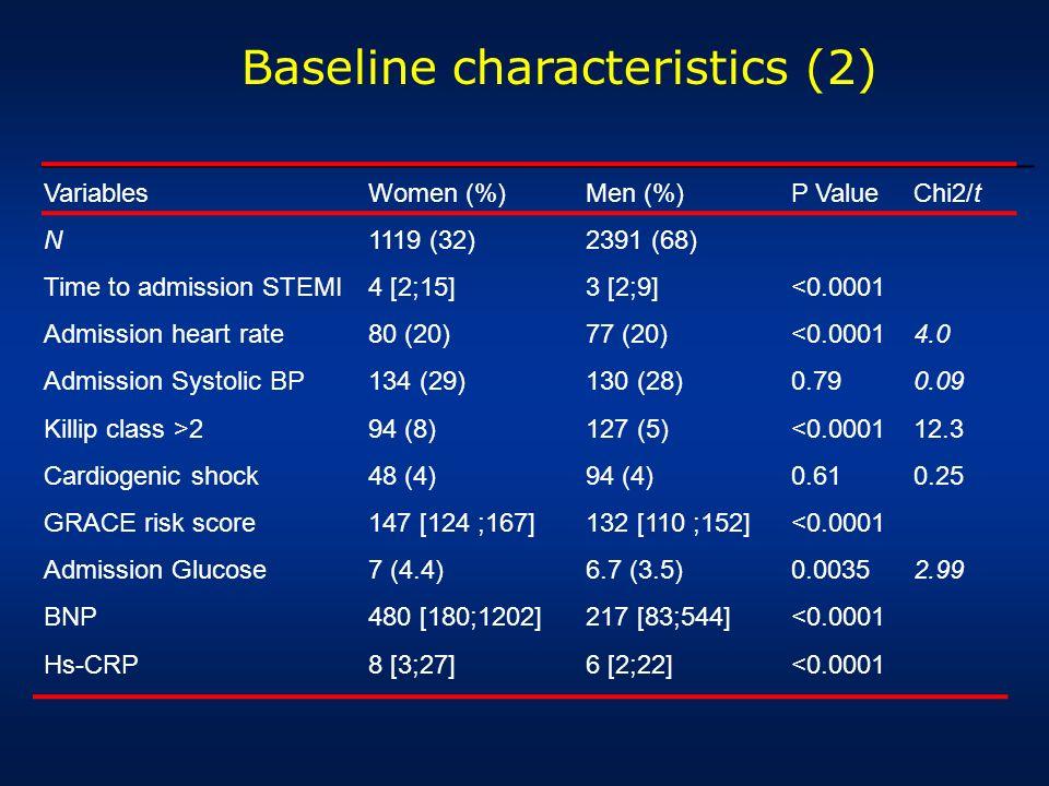 Baseline characteristics (2)