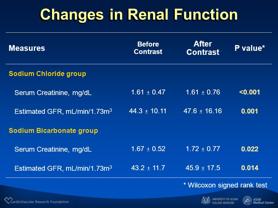 Changes in Renal Function