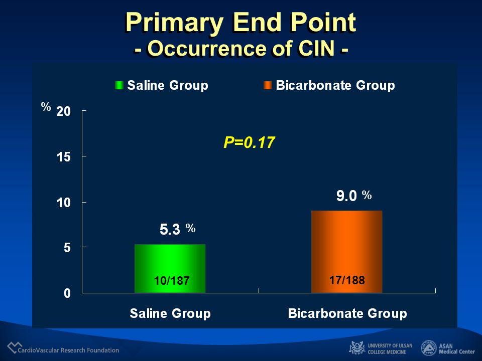 Primary End Point - Occurrence of CIN -