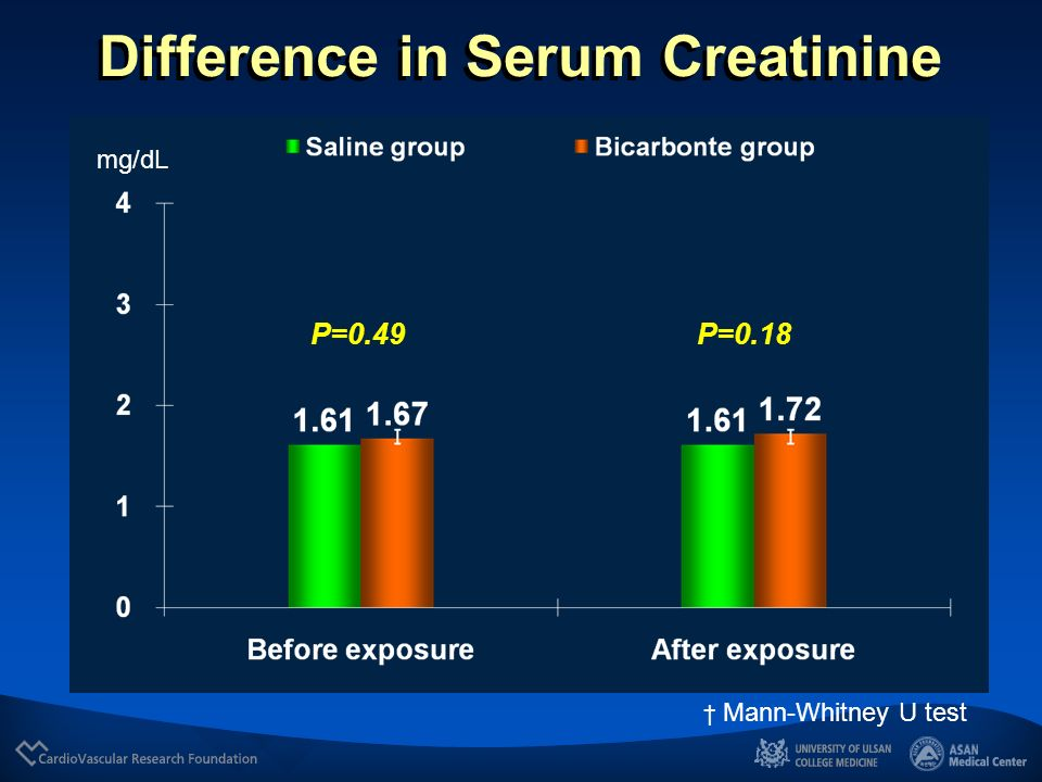 Difference in Serum Creatinine