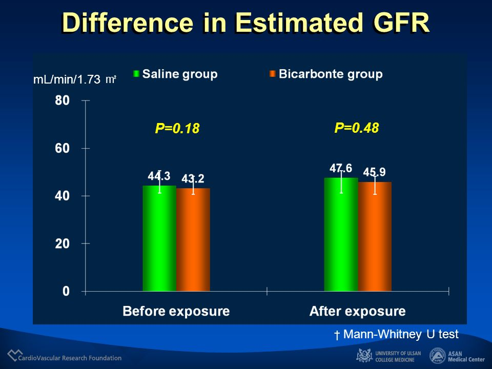 Difference in Estimated GFR