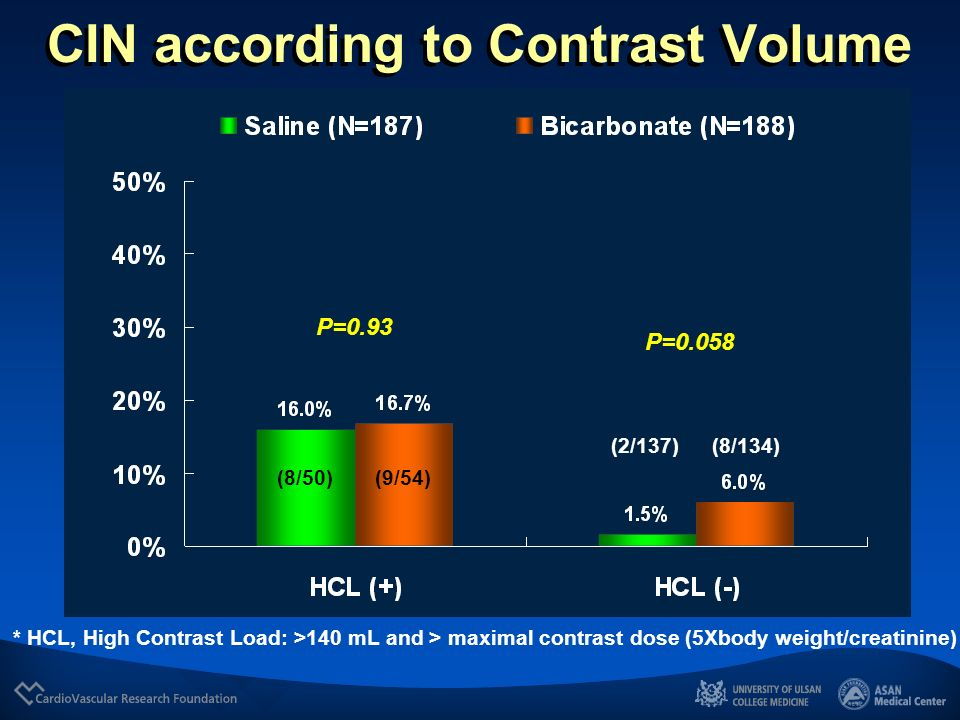 CIN according to Contrast Volume