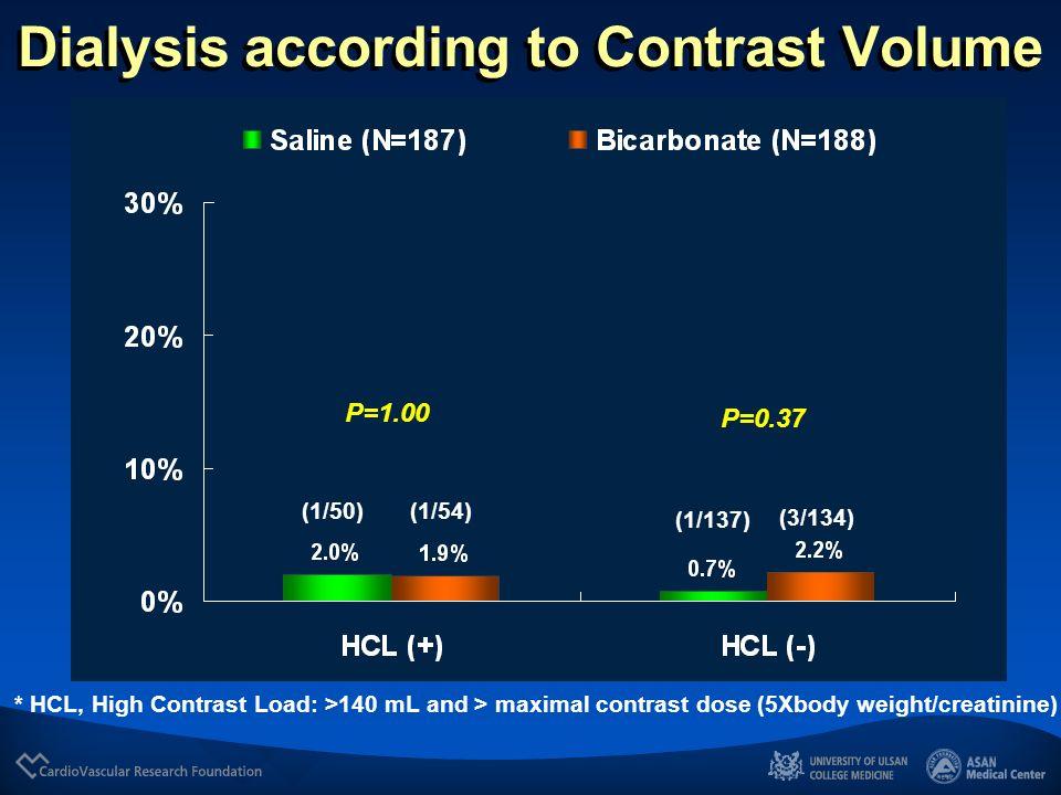 Dialysis according to Contrast Volume