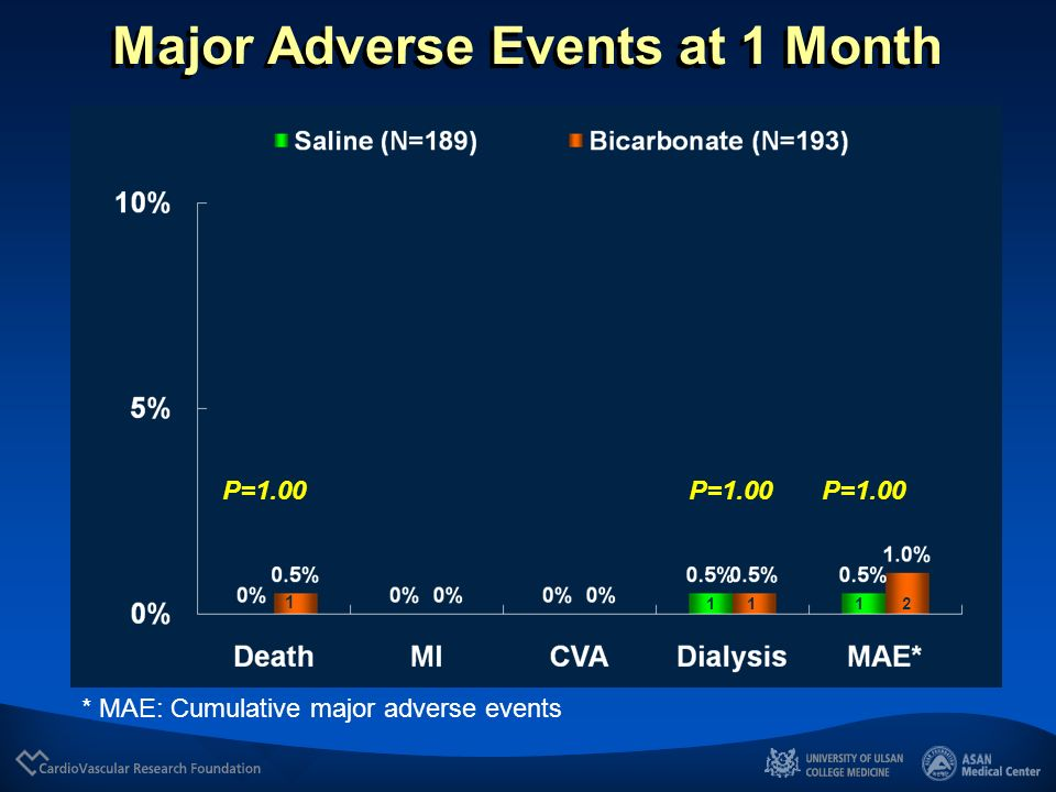 Major Adverse Events at 1 Month