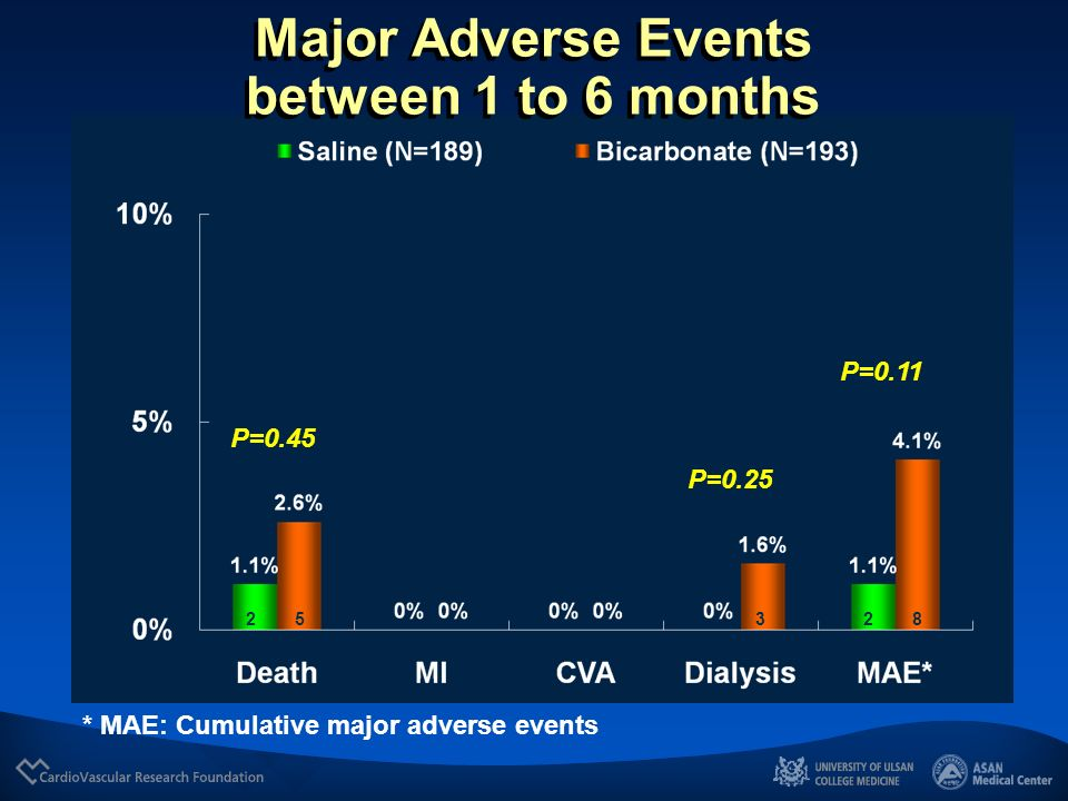 Major Adverse Events between 1 to 6 months