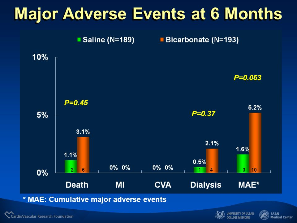 Major Adverse Events at 6 Months
