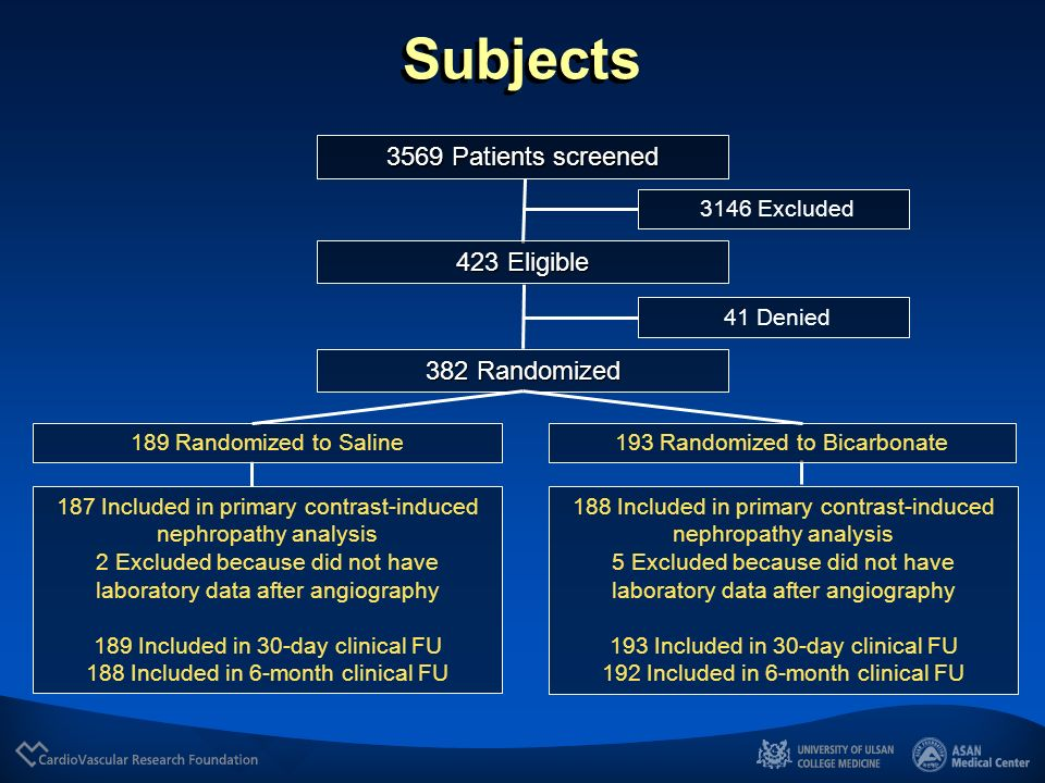 Subjects 3569 Patients screened 423 Eligible 382 Randomized