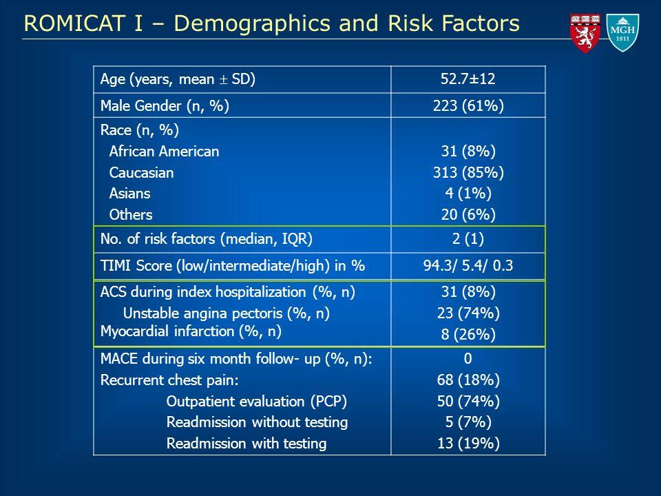 ROMICAT I – Demographics and Risk Factors