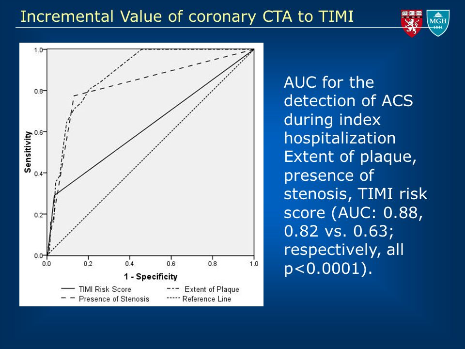Incremental Value of coronary CTA to TIMI