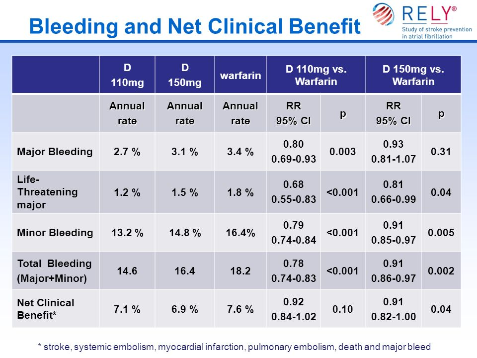 Bleeding and Net Clinical Benefit
