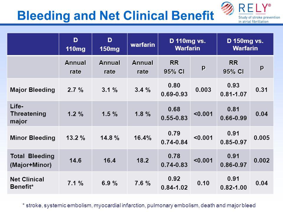 Bleeding and Net Clinical Benefit