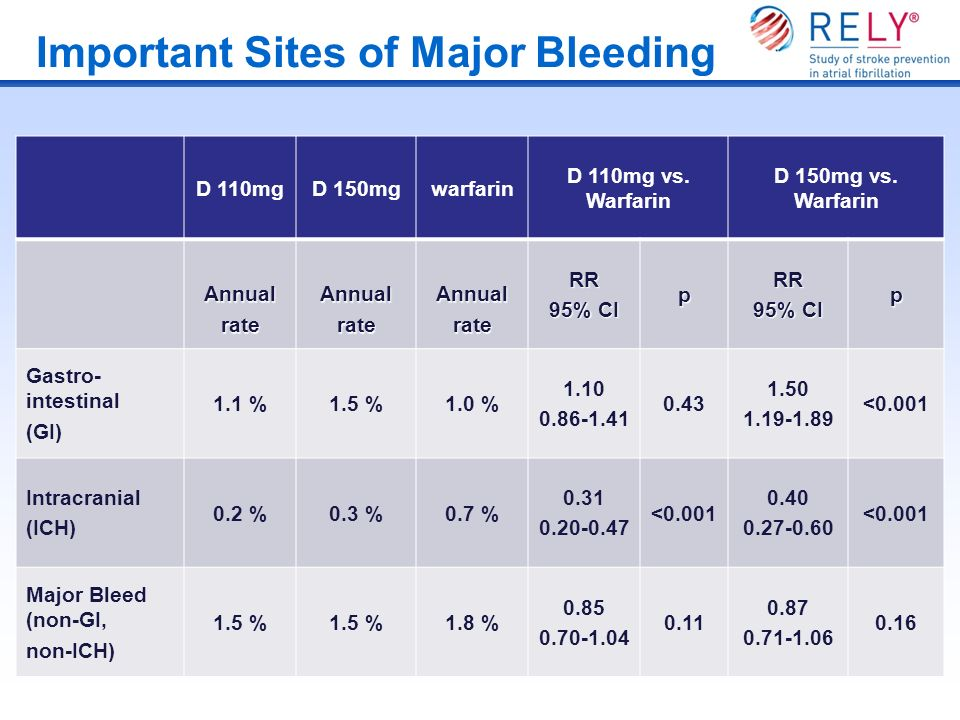 Important Sites of Major Bleeding