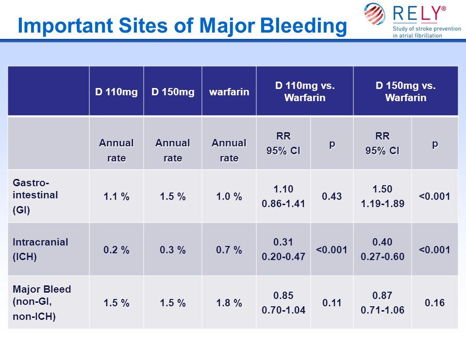 Important Sites of Major Bleeding