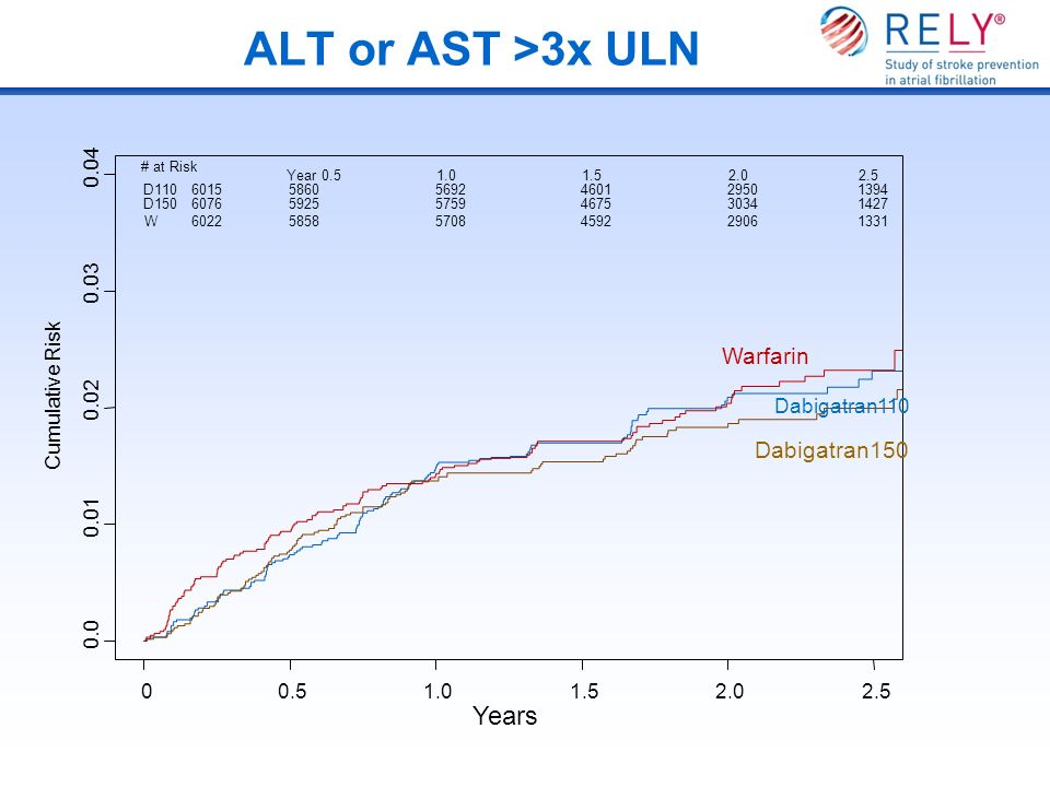 ALT or AST >3x ULN Years Warfarin Dabigatran150 Cumulative Risk 0.0