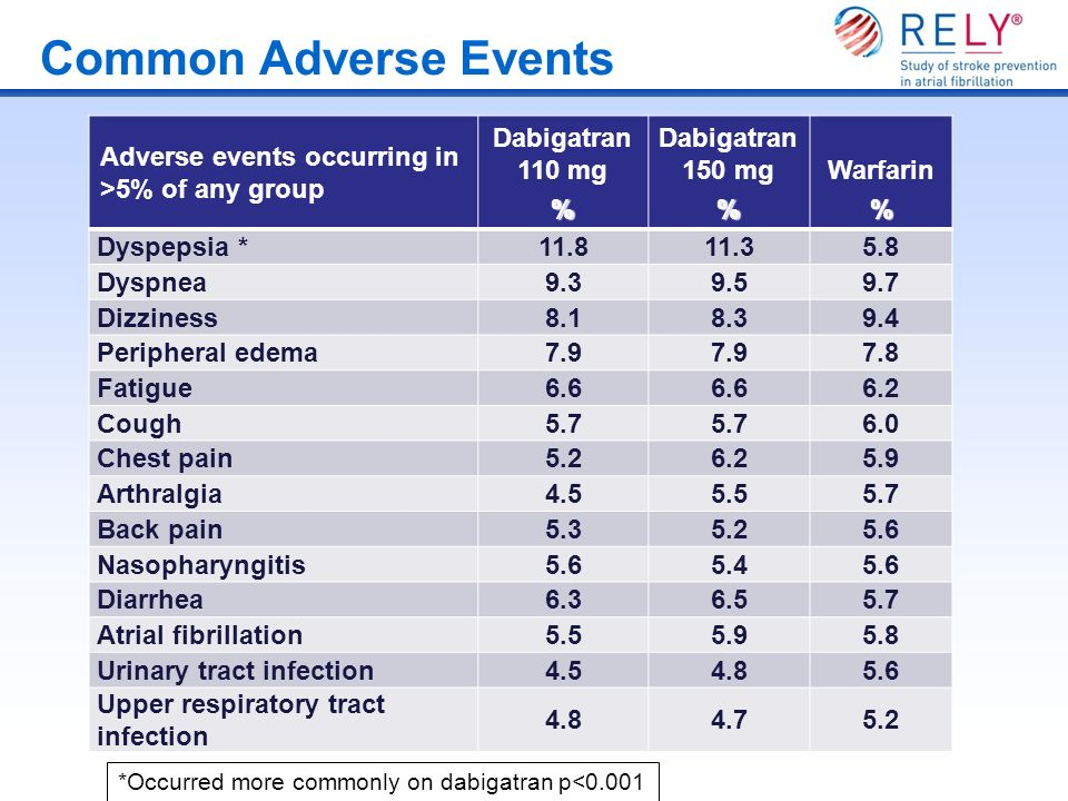 Common Adverse Events Adverse events occurring in >5% of any group