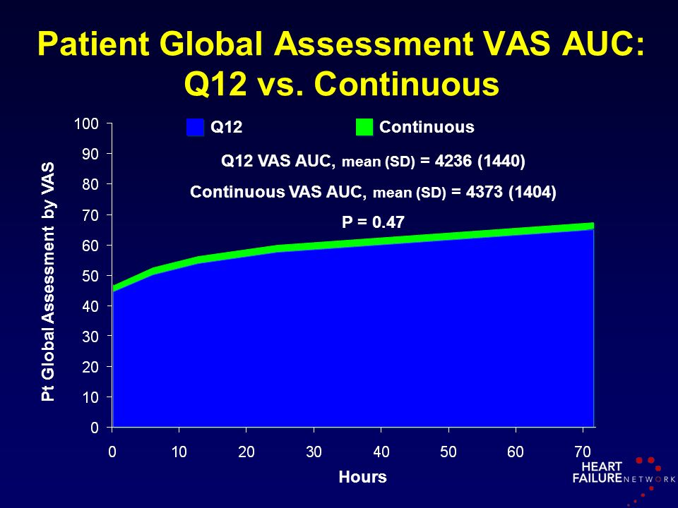 Patient Global Assessment VAS AUC: Q12 vs. Continuous