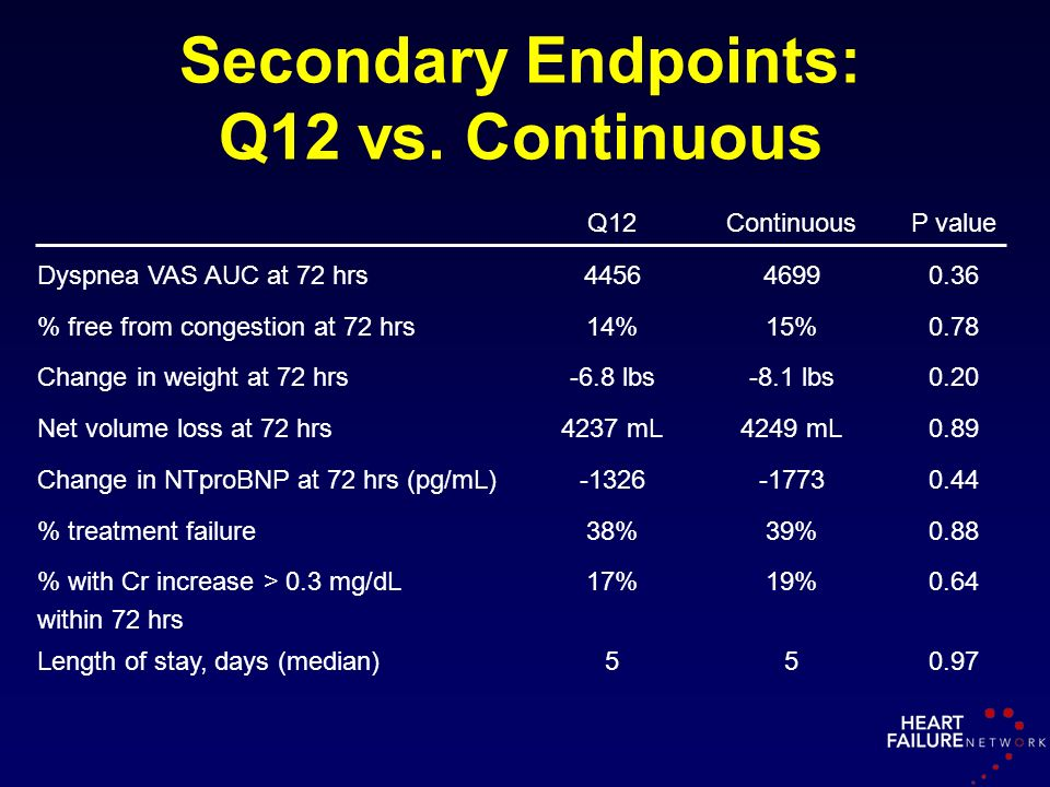 Secondary Endpoints: Q12 vs. Continuous