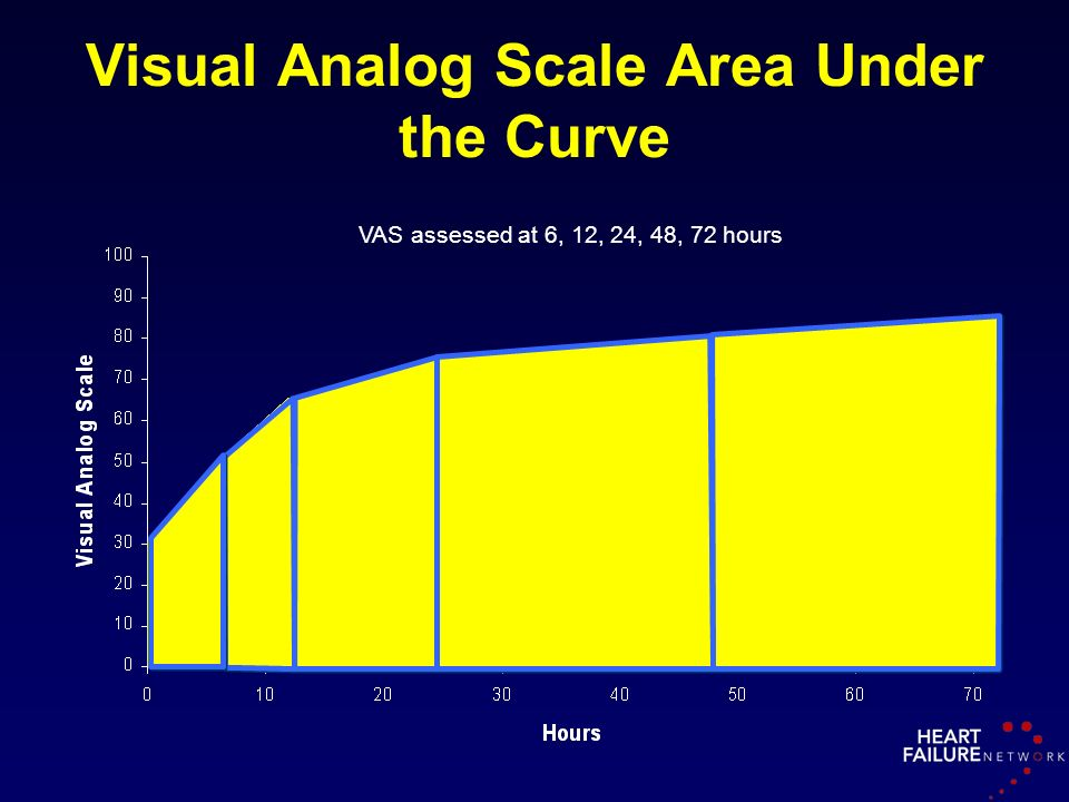 Visual Analog Scale Area Under the Curve
