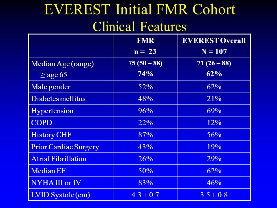 EVEREST Initial FMR Cohort Clinical Features