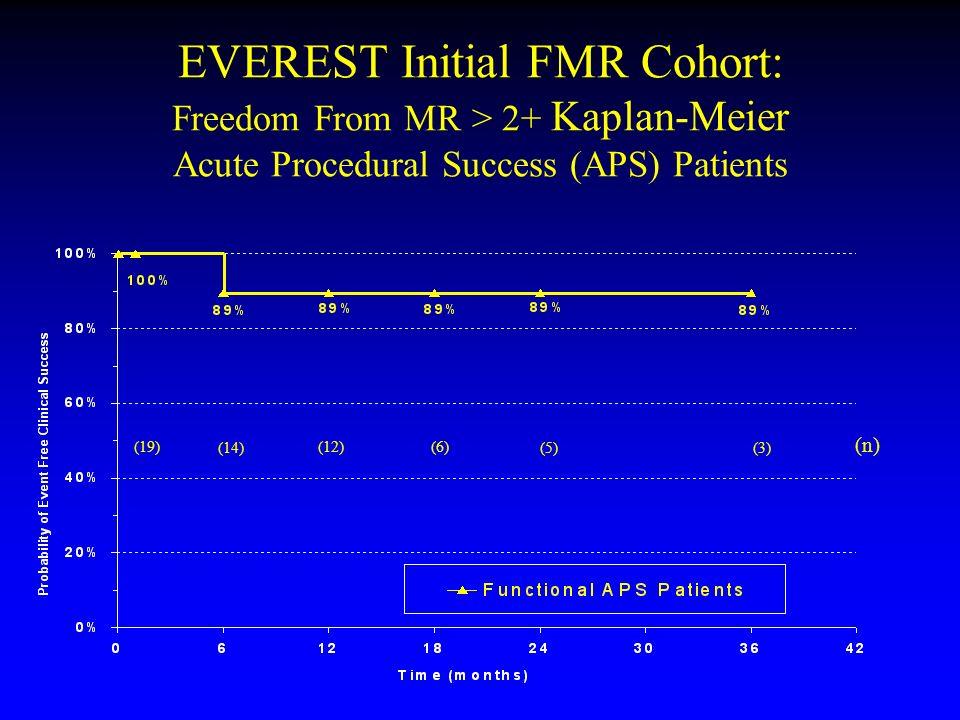 EVEREST Initial FMR Cohort: Freedom From MR > 2+ Kaplan-Meier Acute Procedural Success (APS) Patients
