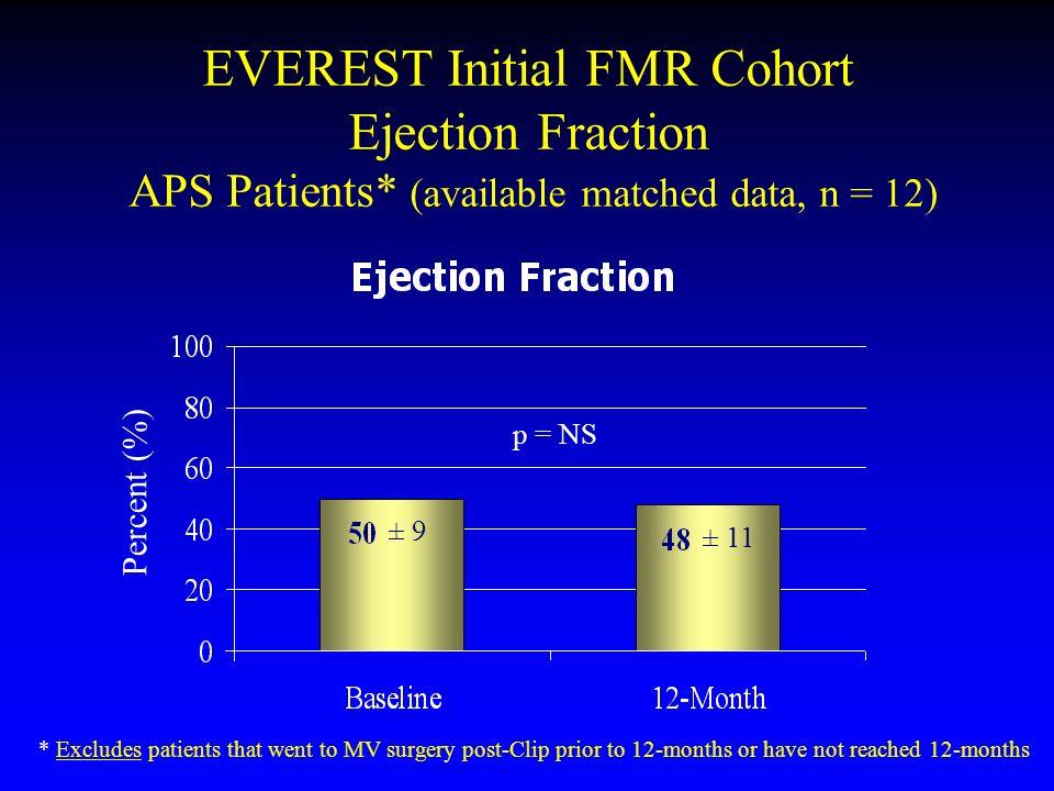 EVEREST Initial FMR Cohort Ejection Fraction APS Patients