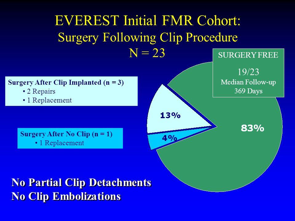 EVEREST Initial FMR Cohort: Surgery Following Clip Procedure N = 23