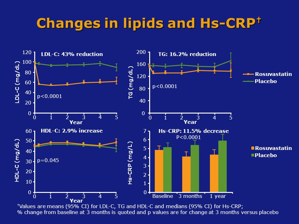 Changes in lipids and Hs-CRP†