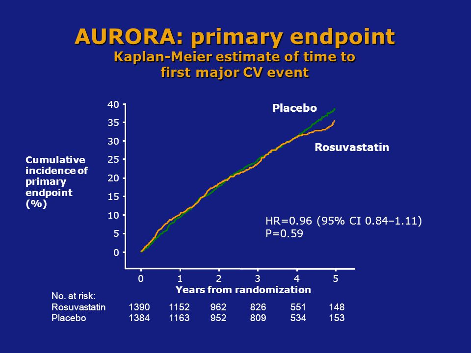 AURORA: primary endpoint Kaplan-Meier estimate of time to first major CV event