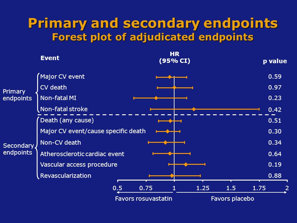 Primary and secondary endpoints Forest plot of adjudicated endpoints