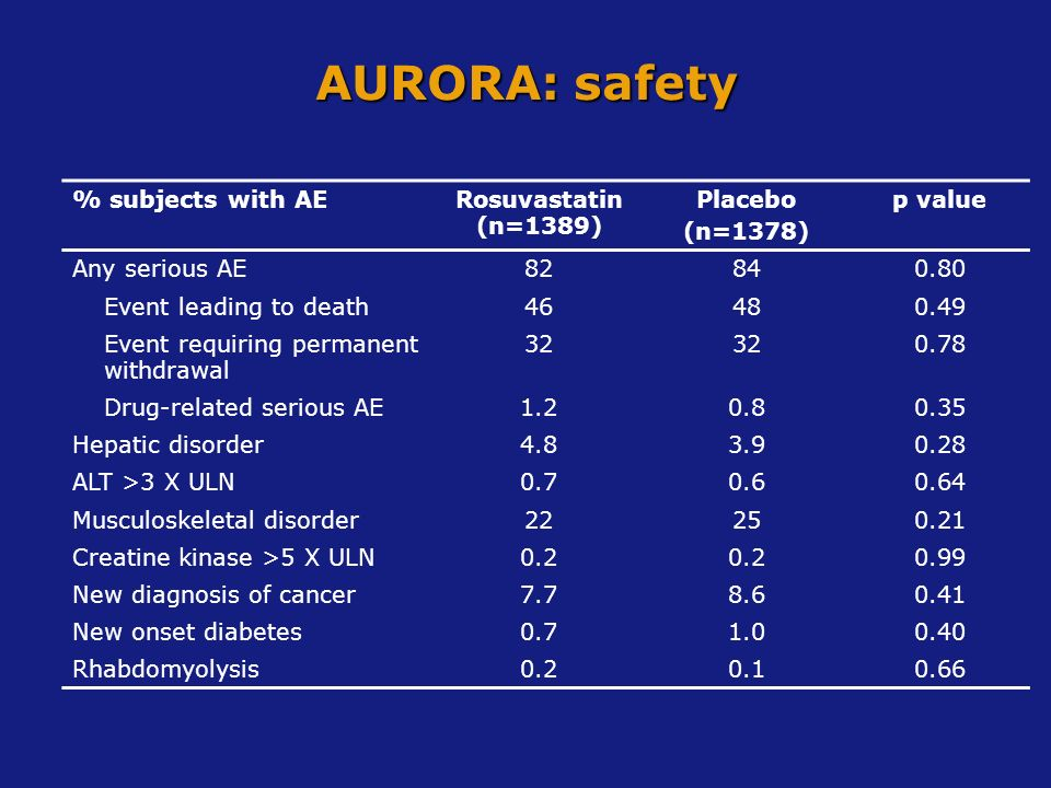 AURORA: safety % subjects with AE Rosuvastatin (n=1389) Placebo