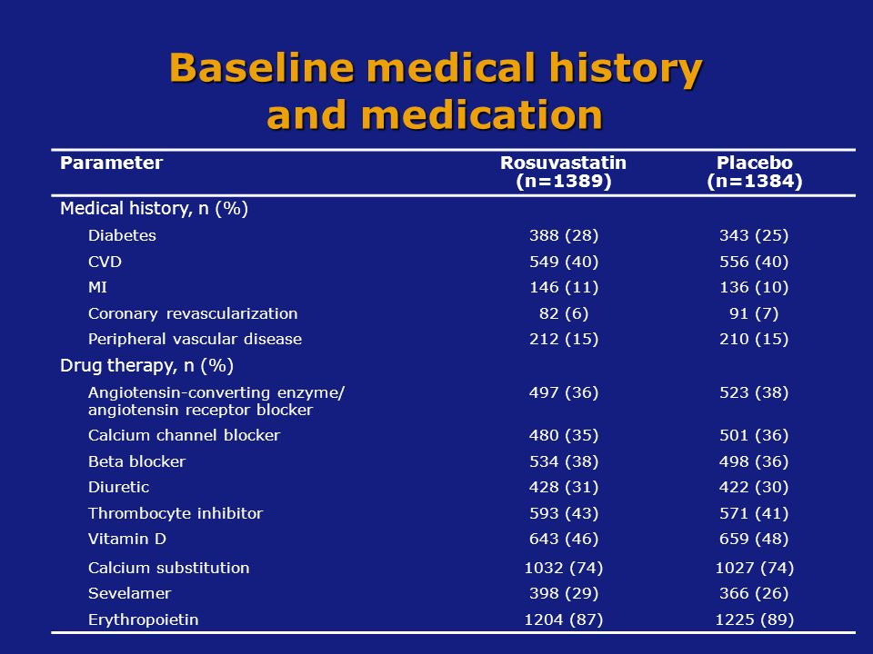 Baseline medical history and medication