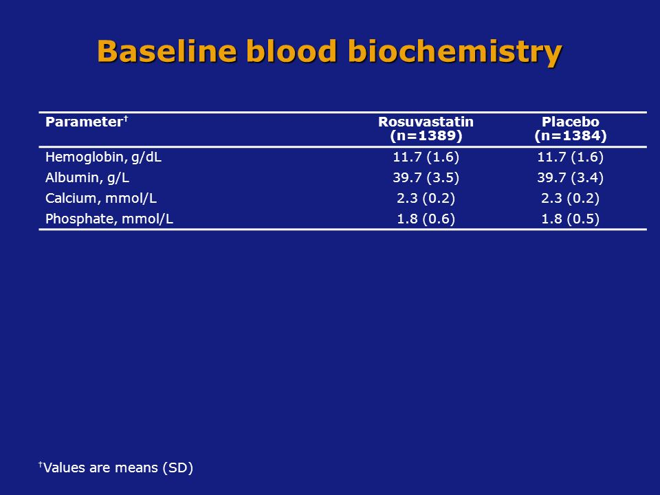 Baseline blood biochemistry