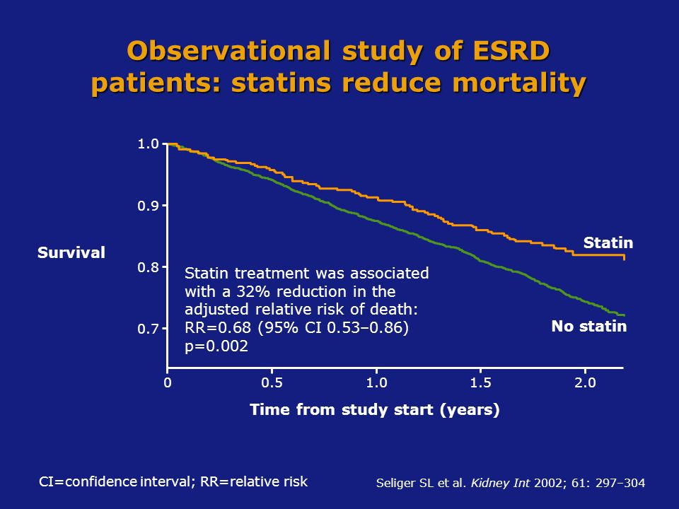 Observational study of ESRD patients: statins reduce mortality