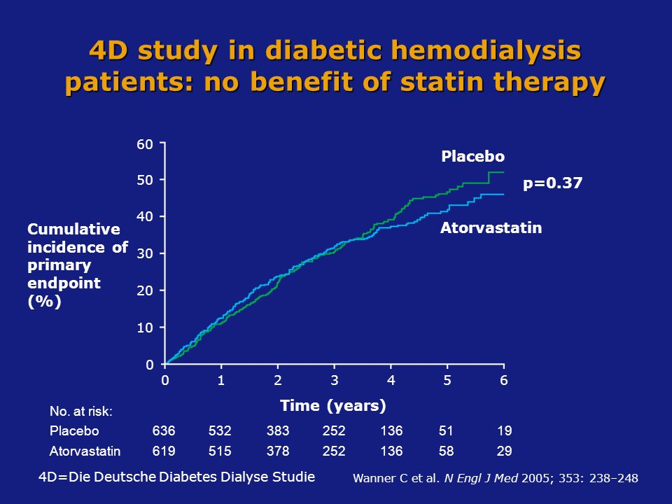 4D study in diabetic hemodialysis patients: no benefit of statin therapy