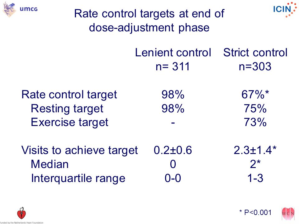 Rate control targets at end of dose-adjustment phase
