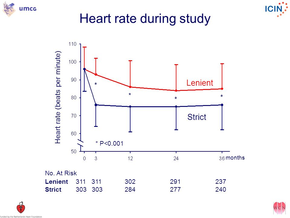 Heart rate during study