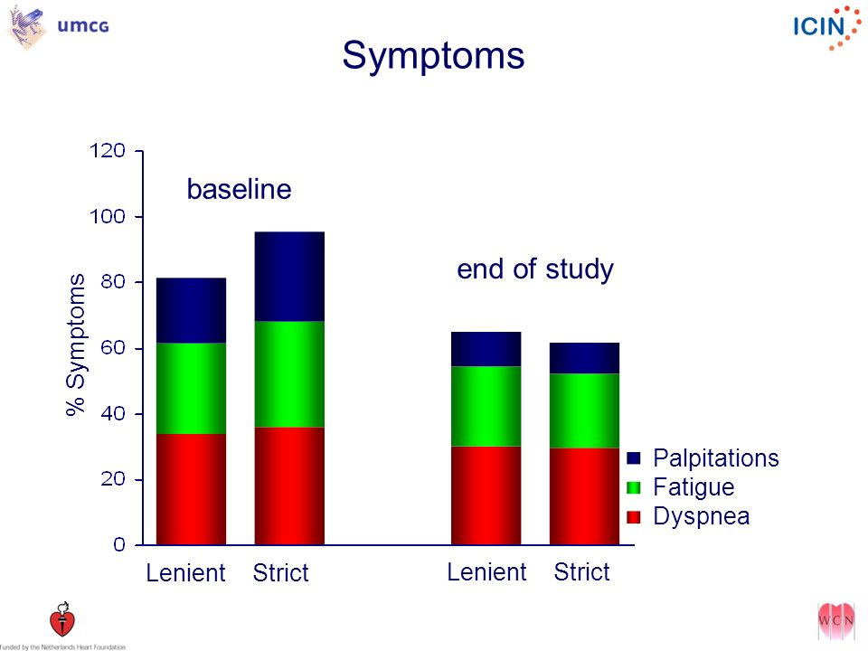 Symptoms baseline end of study % Symptoms Palpitations Fatigue Dyspnea