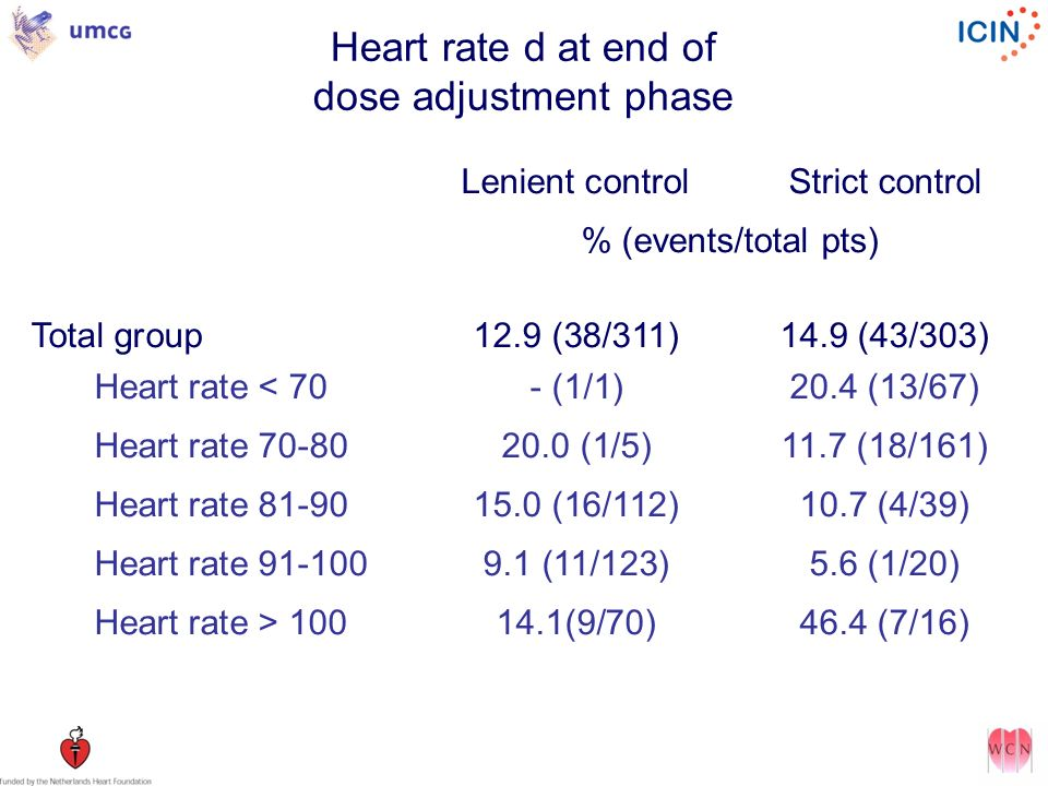 Heart rate d at end of dose adjustment phase