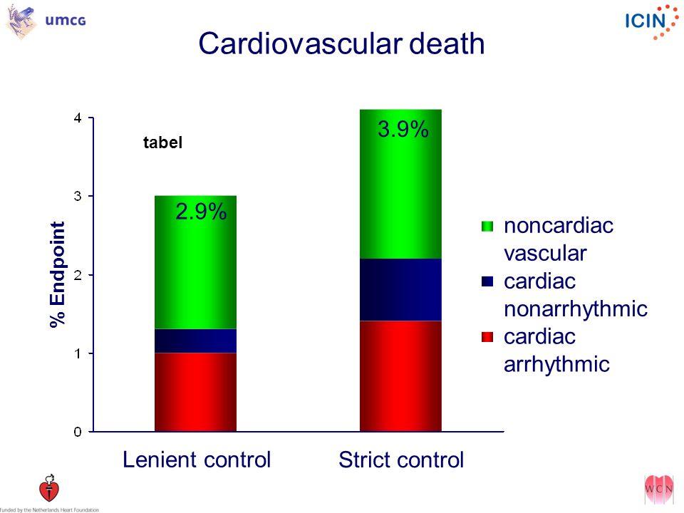 Cardiovascular death 3.9% 2.9% noncardiac vascular